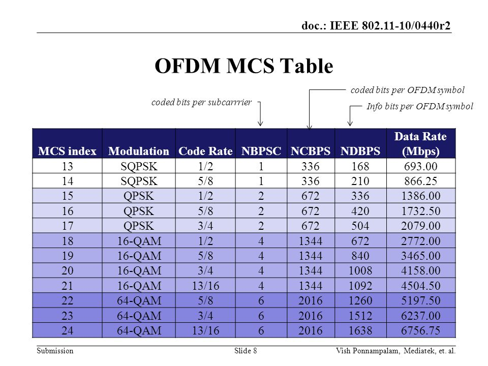 doc.: IEEE /0440r2 Submission OFDM MCS Table MCS indexModulationCode RateNBPSCNCBPSNDBPS Data Rate (Mbps) 13SQPSK1/ SQPSK5/ QPSK1/ QPSK5/ QPSK3/ QAM1/ QAM5/ QAM3/ QAM13/ QAM5/ QAM3/ QAM13/ Info bits per OFDM symbol coded bits per OFDM symbol coded bits per subcarrrier Slide 8Vish Ponnampalam, Mediatek, et.