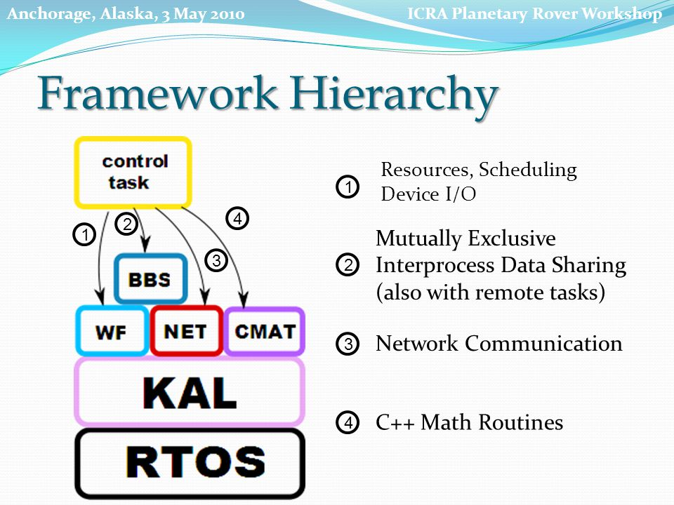 Resources, Scheduling Device I/O 1 2 3 4 2 3 4 1 Mutually Exclusive Interprocess Data Sharing (also with remote tasks) Network Communication C++ Math Routines Framework Hierarchy ICRA Planetary Rover WorkshopAnchorage, Alaska, 3 May 2010