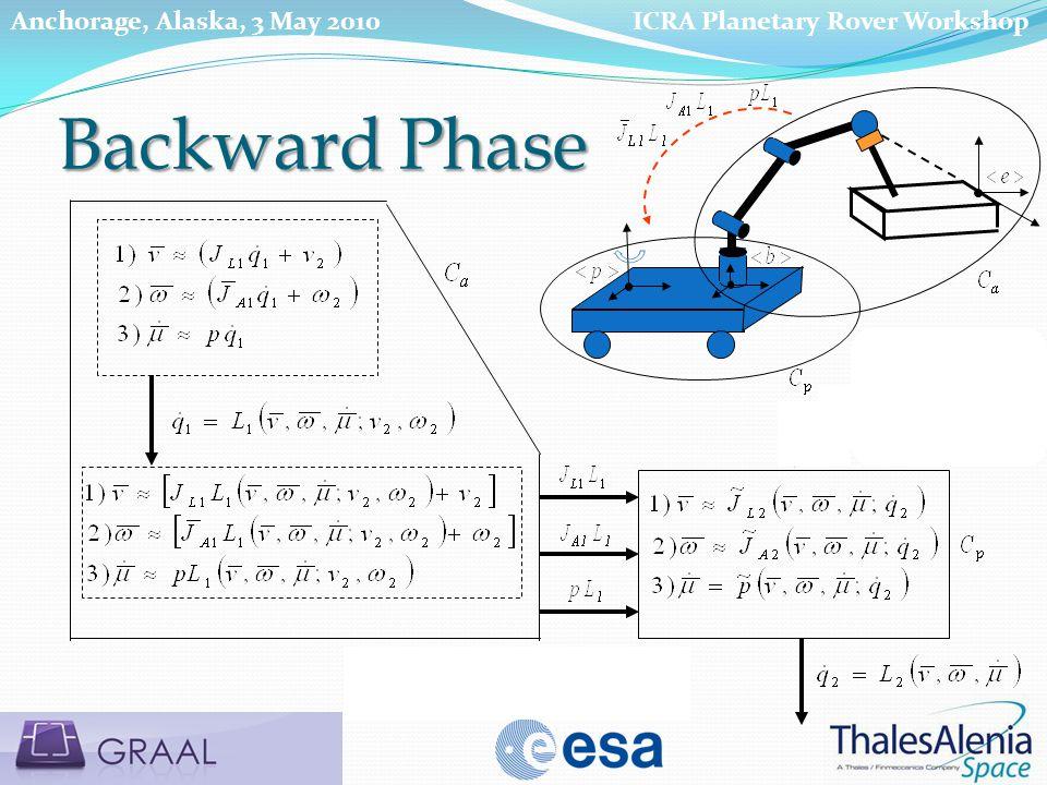 Use of relationships Monitoring MM tendency toward Backward Phase ICRA Planetary Rover WorkshopAnchorage, Alaska, 3 May 2010