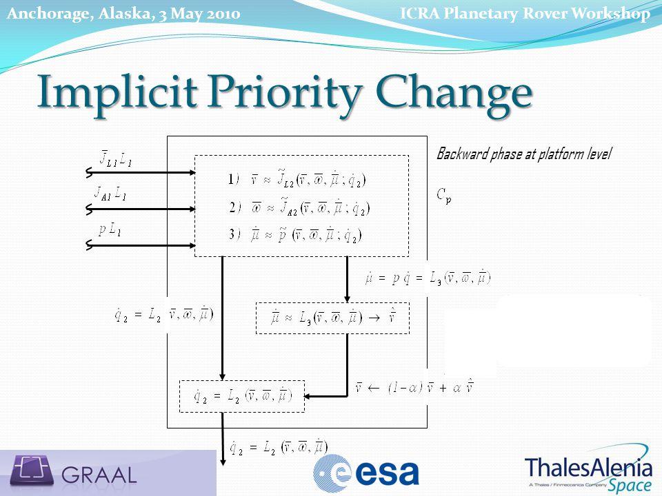 Backward phase at platform level Implicit Priority Change ICRA Planetary Rover WorkshopAnchorage, Alaska, 3 May 2010