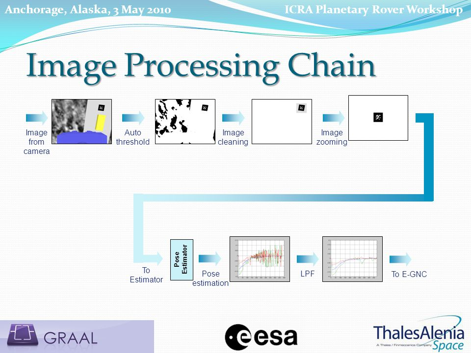 Image from camera Auto threshold Image cleaning To Estimator Pose estimation LPF Pose Estimator To E-GNC Image zooming Image Processing Chain ICRA Pla