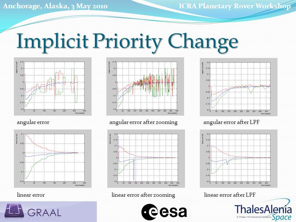 angular errorangular error after zoomingangular error after LPF linear errorlinear error after zoominglinear error after LPF Implicit Priority Change ICRA Planetary Rover WorkshopAnchorage, Alaska, 3 May 2010