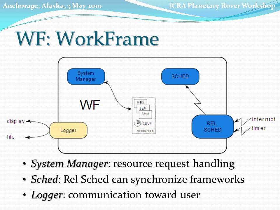 System Manager System Manager: resource request handling Sched Sched: Rel Sched can synchronize frameworks Logger Logger: communication toward user WF