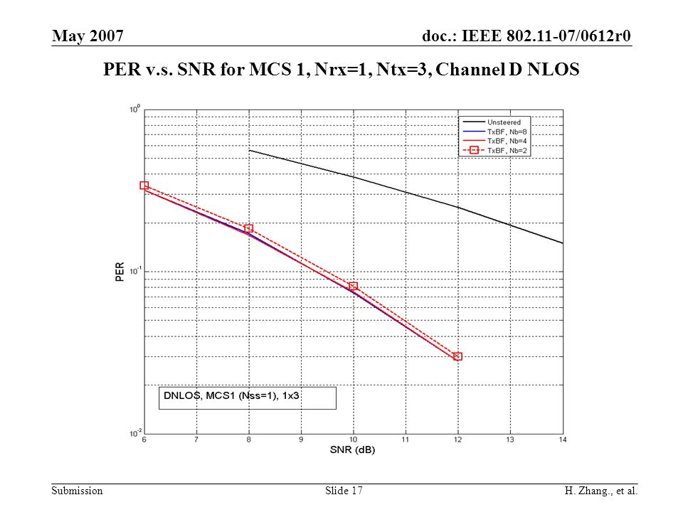 doc.: IEEE 802.11-07/0612r0 Submission May 2007 H. Zhang., et al.Slide 17 PER v.s. SNR for MCS 1, Nrx=1, Ntx=3, Channel D NLOS