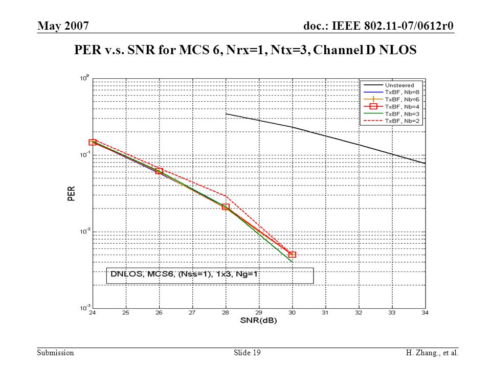doc.: IEEE 802.11-07/0612r0 Submission May 2007 H. Zhang., et al.Slide 19 PER v.s. SNR for MCS 6, Nrx=1, Ntx=3, Channel D NLOS