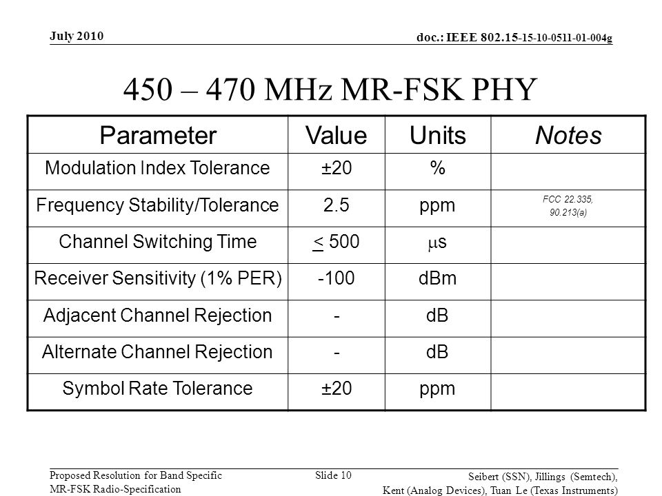 doc.: IEEE 802.15- 15-10-0511-01-004g Proposed Resolution for Band Specific MR-FSK Radio-Specification July 2010 Seibert (SSN), Jillings (Semtech), Kent (Analog Devices), Tuan Le (Texas Instruments) Slide 10 450 – 470 MHz MR-FSK PHY ParameterValueUnitsNotes Modulation Index Tolerance±20% Frequency Stability/Tolerance2.5ppm FCC 22.335, 90.213(a) Channel Switching Time< 500 ss Receiver Sensitivity (1% PER)-100dBm Adjacent Channel Rejection-dB Alternate Channel Rejection-dB Symbol Rate Tolerance±20ppm