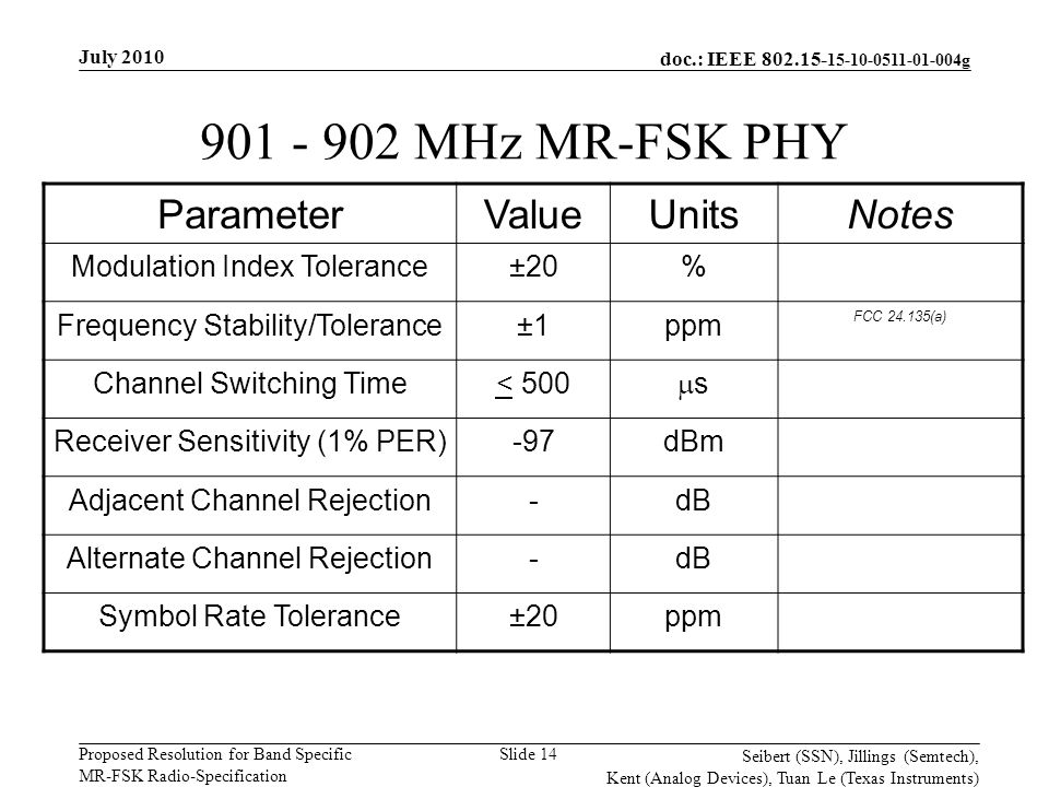 doc.: IEEE 802.15- 15-10-0511-01-004g Proposed Resolution for Band Specific MR-FSK Radio-Specification July 2010 Seibert (SSN), Jillings (Semtech), Kent (Analog Devices), Tuan Le (Texas Instruments) Slide 14 901 - 902 MHz MR-FSK PHY ParameterValueUnitsNotes Modulation Index Tolerance±20% Frequency Stability/Tolerance±1ppm FCC 24.135(a) Channel Switching Time< 500 ss Receiver Sensitivity (1% PER)-97dBm Adjacent Channel Rejection-dB Alternate Channel Rejection-dB Symbol Rate Tolerance±20ppm