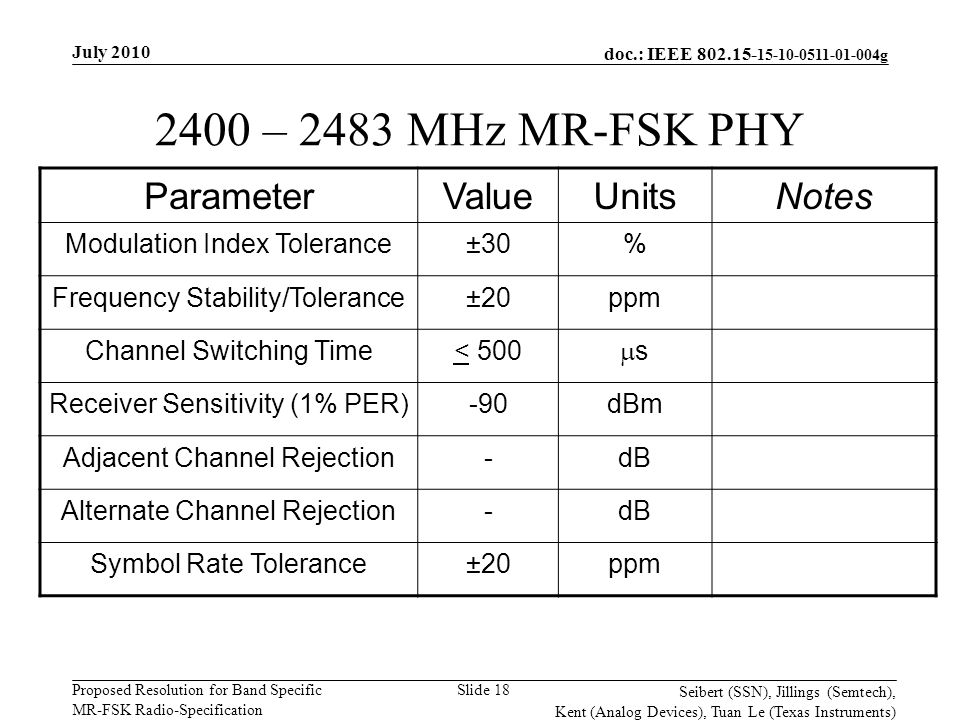 doc.: IEEE 802.15- 15-10-0511-01-004g Proposed Resolution for Band Specific MR-FSK Radio-Specification July 2010 Seibert (SSN), Jillings (Semtech), Kent (Analog Devices), Tuan Le (Texas Instruments) Slide 18 2400 – 2483 MHz MR-FSK PHY ParameterValueUnitsNotes Modulation Index Tolerance±30% Frequency Stability/Tolerance±20ppm Channel Switching Time< 500 ss Receiver Sensitivity (1% PER)-90dBm Adjacent Channel Rejection-dB Alternate Channel Rejection-dB Symbol Rate Tolerance±20ppm