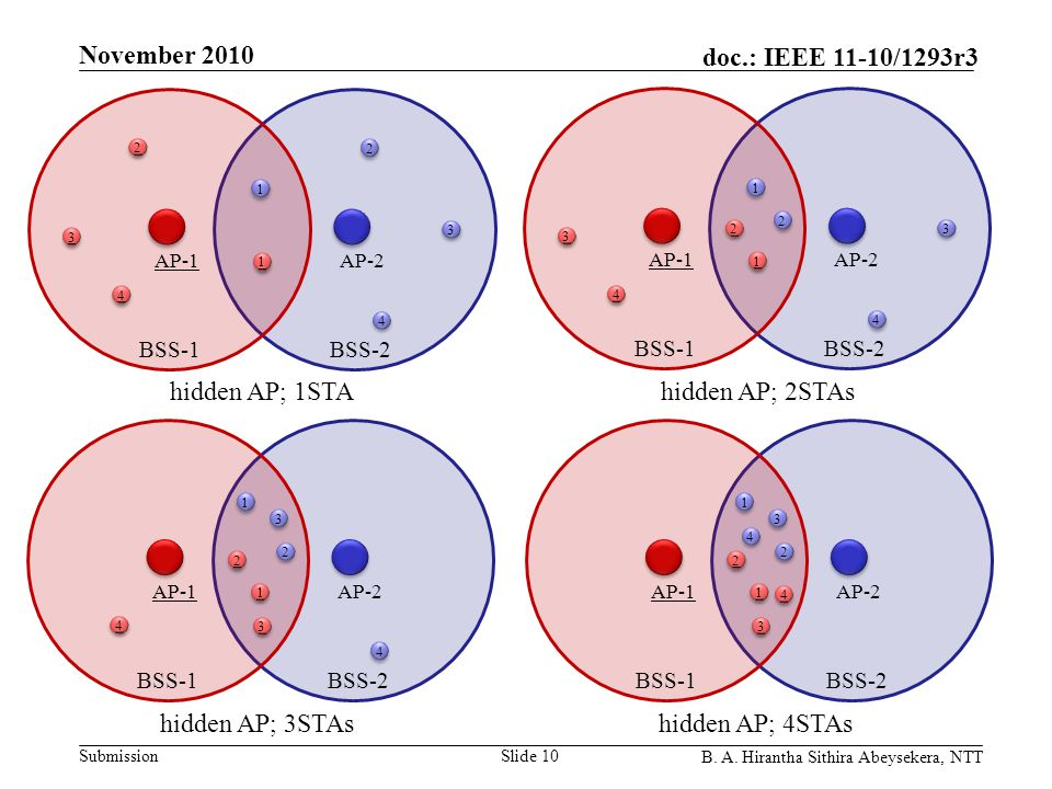 Submission doc.: IEEE 11-10/1293r3 November 2010 B. A. Hirantha Sithira Abeysekera, NTT Slide 10 2 2 1 1 3 3 4 4 3 3 1 1 2 2 4 4 AP-1AP-2 BSS-2BSS-1 2