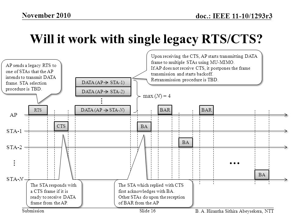 Submission doc.: IEEE 11-10/1293r3 November 2010 B. A. Hirantha Sithira Abeysekera, NTT Will it work with single legacy RTS/CTS? Slide 16 AP sends a l