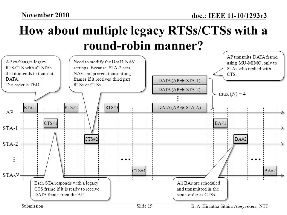 Submission doc.: IEEE 11-10/1293r3 November 2010 B. A. Hirantha Sithira Abeysekera, NTT How about multiple legacy RTSs/CTSs with a round-robin manner?