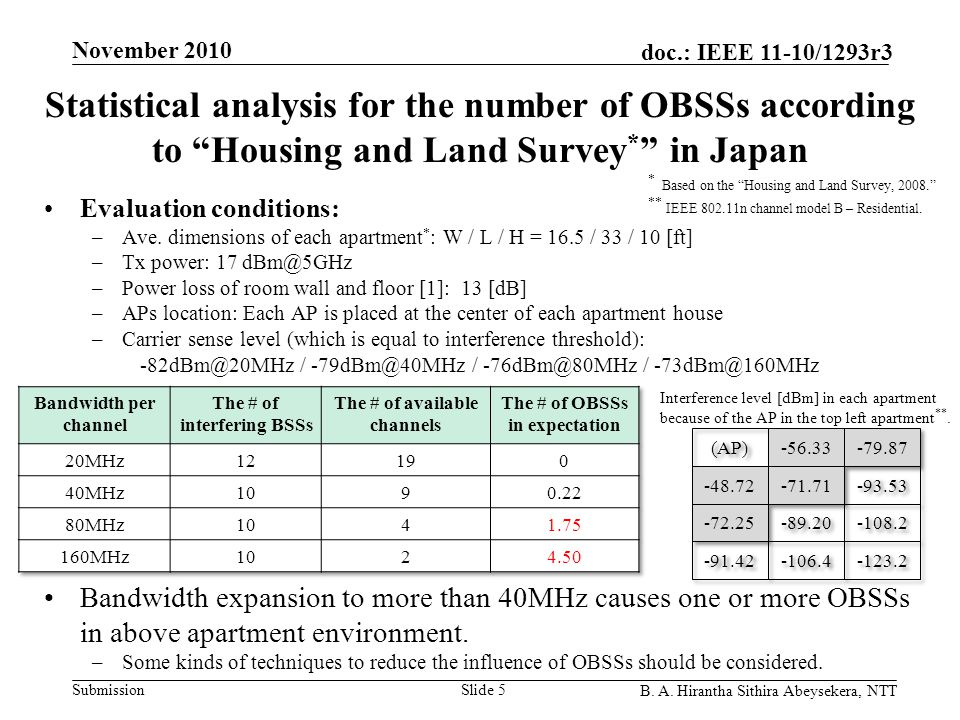 """Submission doc.: IEEE 11-10/1293r3 November 2010 B. A. Hirantha Sithira Abeysekera, NTT Statistical analysis for the number of OBSSs according to """"Hou"""