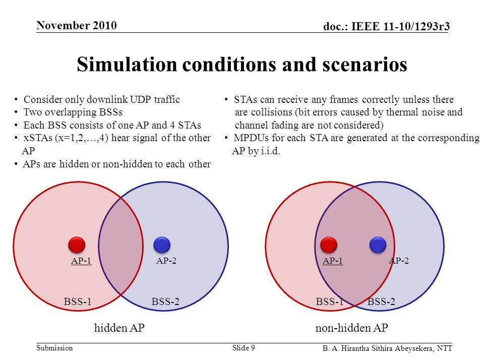 Submission doc.: IEEE 11-10/1293r3 November 2010 B. A. Hirantha Sithira Abeysekera, NTT Simulation conditions and scenarios Slide 9 AP-1AP-2 BSS-2BSS-