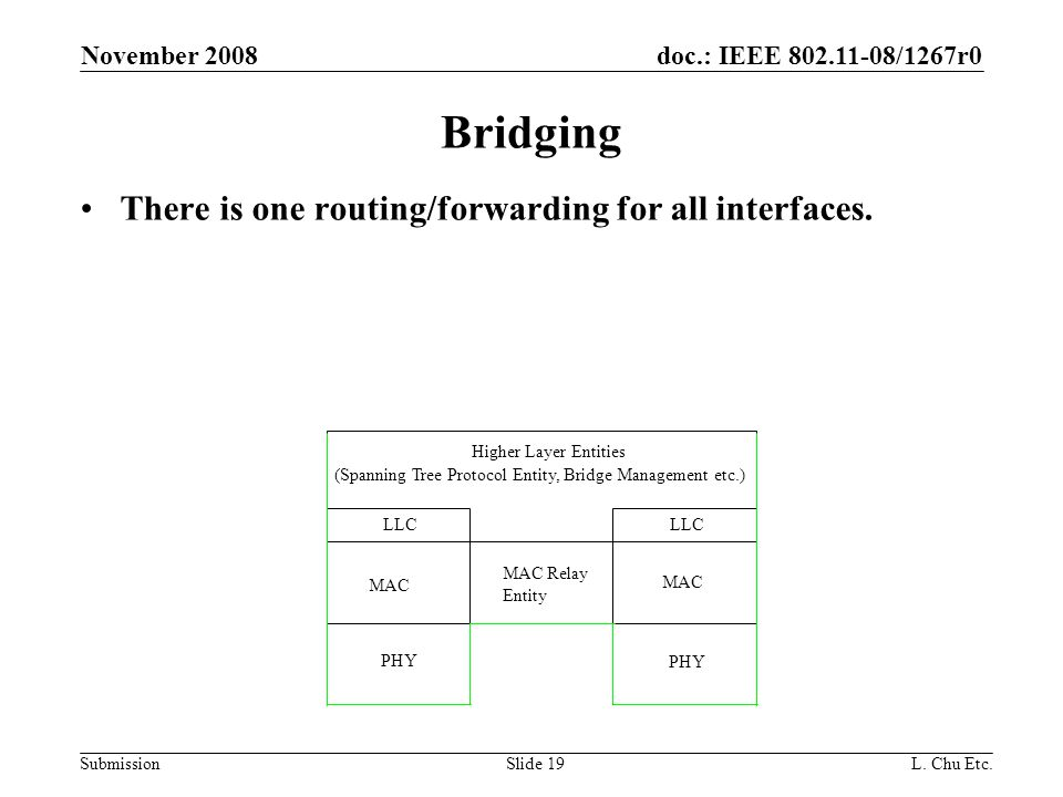 doc.: IEEE 802.11-08/1267r0 Submission November 2008 L.