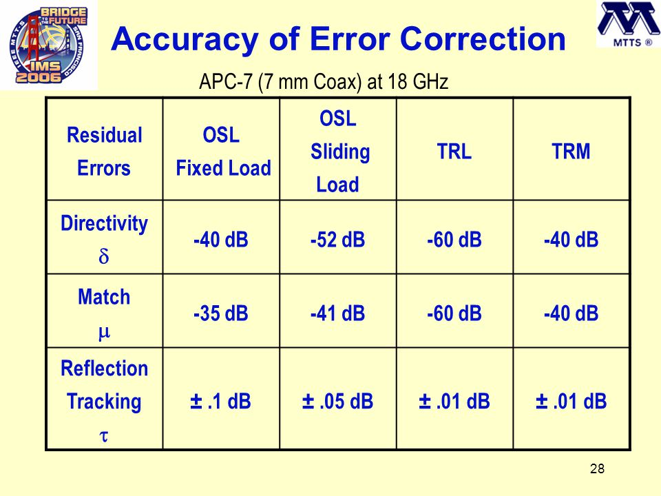 28 Accuracy of Error Correction Residual Errors OSL Fixed Load OSL Sliding Load TRLTRM Directivity  -40 dB-52 dB-60 dB-40 dB Match  -35 dB-41 dB-60 dB-40 dB Reflection Tracking  ±.1 dB±.05 dB±.01 dB APC-7 (7 mm Coax) at 18 GHz