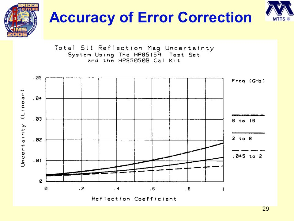 29 Accuracy of Error Correction