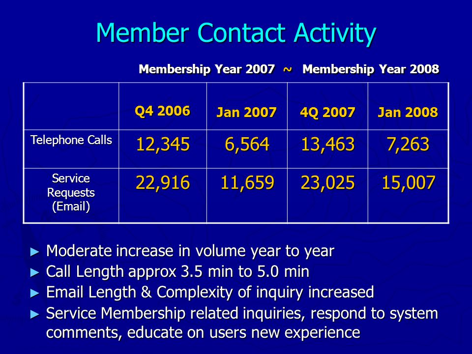 Member Contact Activity Membership Year 2007 ~ Membership Year 2008 ► Moderate increase in volume year to year ► Call Length approx 3.5 min to 5.0 min ► Email Length & Complexity of inquiry increased ► Service Membership related inquiries, respond to system comments, educate on users new experience Q4 2006 Jan 2007 4Q 2007 Jan 2008 Telephone Calls 12,3456,56413,4637,263 Service Requests (Email) 22,91611,65923,02515,007