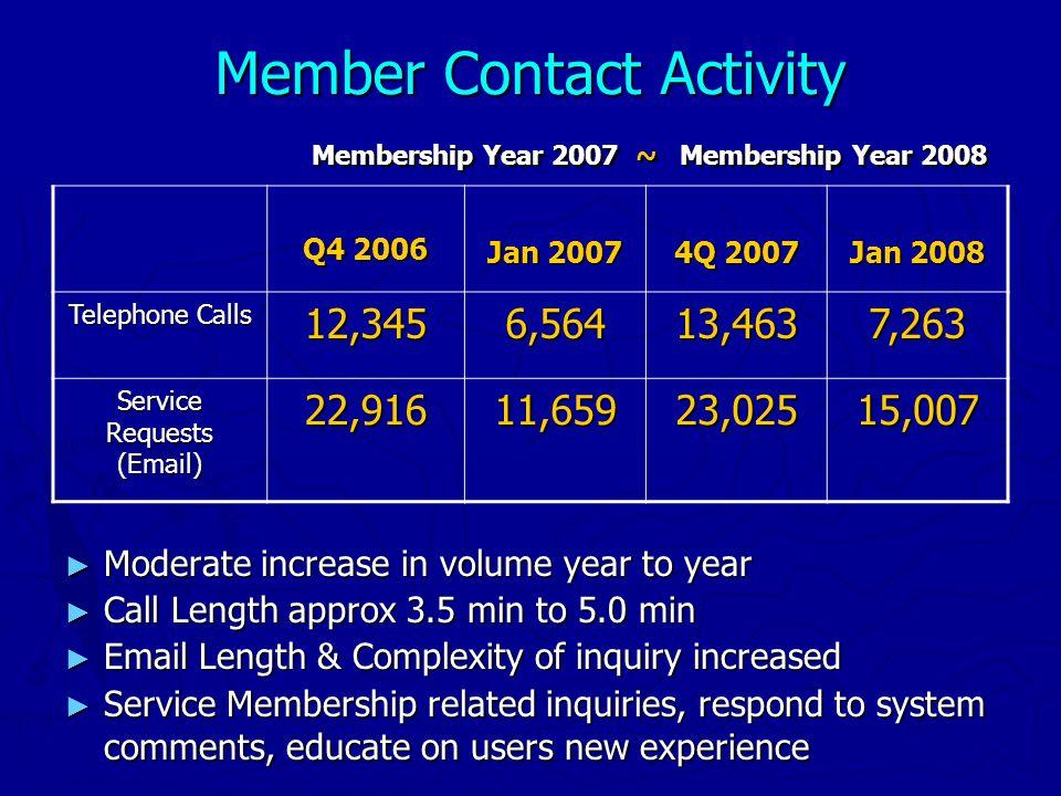 Member Contact Activity