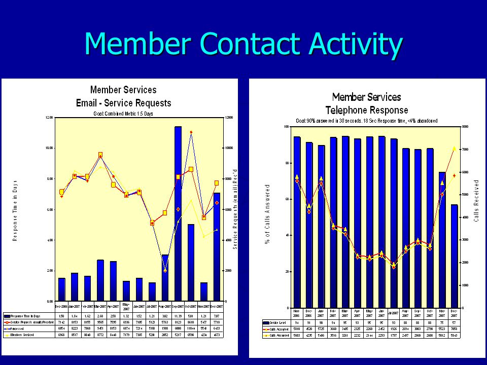 Member Services Profile of Operation Staffing 21 Regular Full Time Staff Members Availability Hours of Operations: Monday -Friday, 8am - 5pm Peak period weekend & after hours coverage by telecommuters