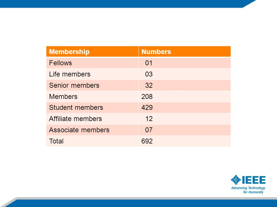 MembershipNumbers Fellows 01 Life members 03 Senior members 32 Members208 Student members429 Affiliate members 12 Associate members 07 Total692