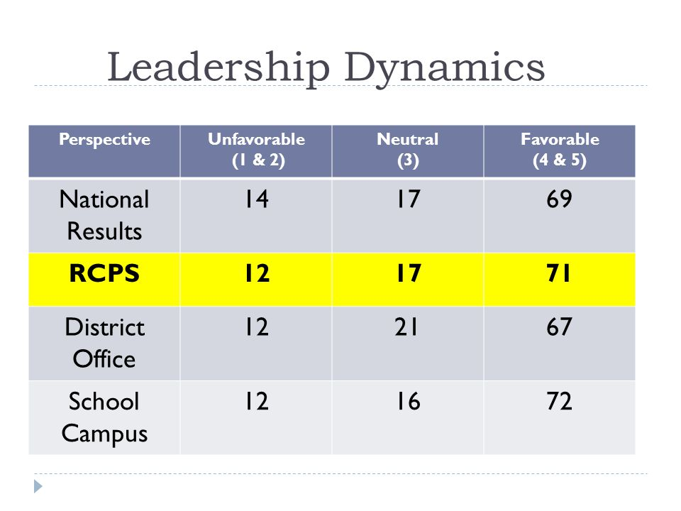Leadership Dynamics PerspectiveUnfavorable (1 & 2) Neutral (3) Favorable (4 & 5) National Results RCPS District Office School Campus