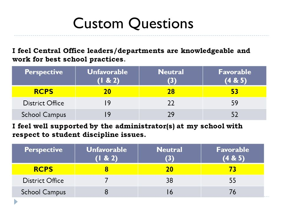 I feel Central Office leaders/departments are knowledgeable and work for best school practices.