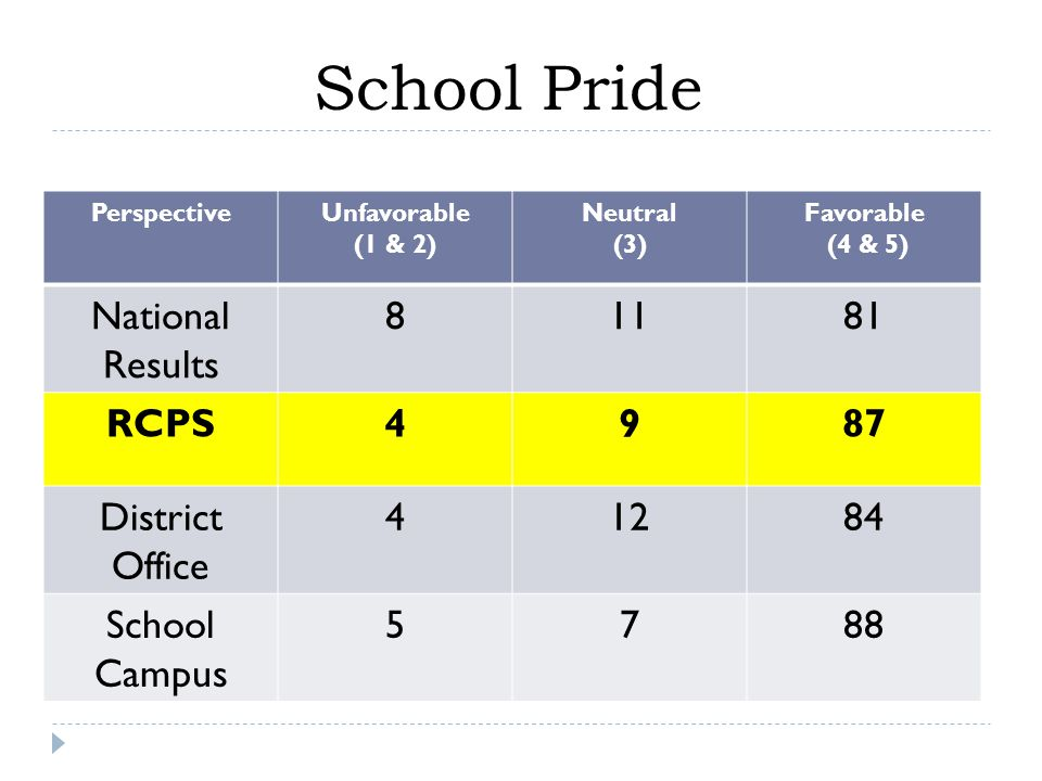 PerspectiveUnfavorable (1 & 2) Neutral (3) Favorable (4 & 5) National Results RCPS4987 District Office School Campus 5788 School Pride