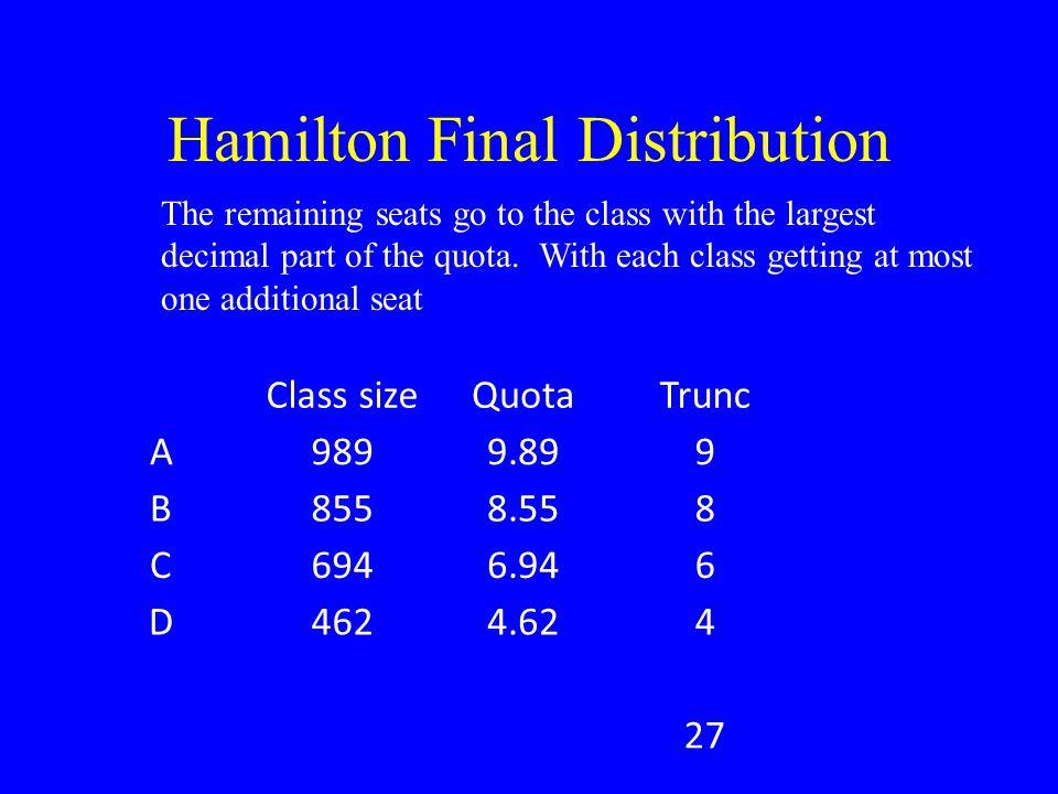 Hamilton Final Distribution Class sizeQuotaTruncHamilton A9899.89910 B8558.5588 C6946.9467 D4624.6245 2730 The remaining seats go to the class with the largest decimal part of the quota.