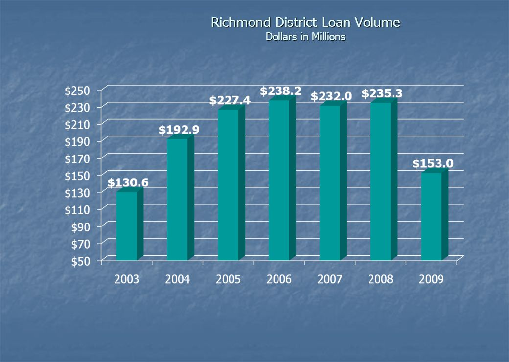 SBA Nationwide Loan Volume Dollars in Billions