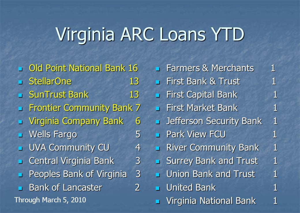 Nationwide ARC Lending through March 5, 2010 6,484 loans (79 in Virginia) 6,484 loans (79 in Virginia) $209,394,892 ($2,406,134 VA) $209,394,892 ($2,406,134 VA) 49 states (plus DC) 49 states (plus DC) 1,175 lenders (23 in Virginia) 1,175 lenders (23 in Virginia) 667 industries 667 industries