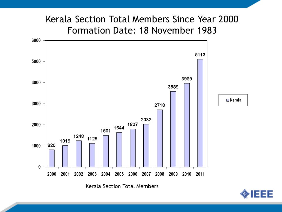Kerala Section Total Members Kerala Section Total Members Since Year 2000 Formation Date: 18 November 1983
