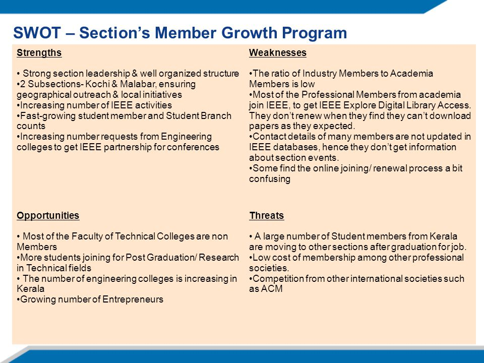 SWOT – Section's Member Growth Program Strengths Strong section leadership & well organized structure 2 Subsections- Kochi & Malabar, ensuring geographical outreach & local initiatives Increasing number of IEEE activities Fast-growing student member and Student Branch counts Increasing number requests from Engineering colleges to get IEEE partnership for conferences Weaknesses The ratio of Industry Members to Academia Members is low Most of the Professional Members from academia join IEEE, to get IEEE Explore Digital Library Access.