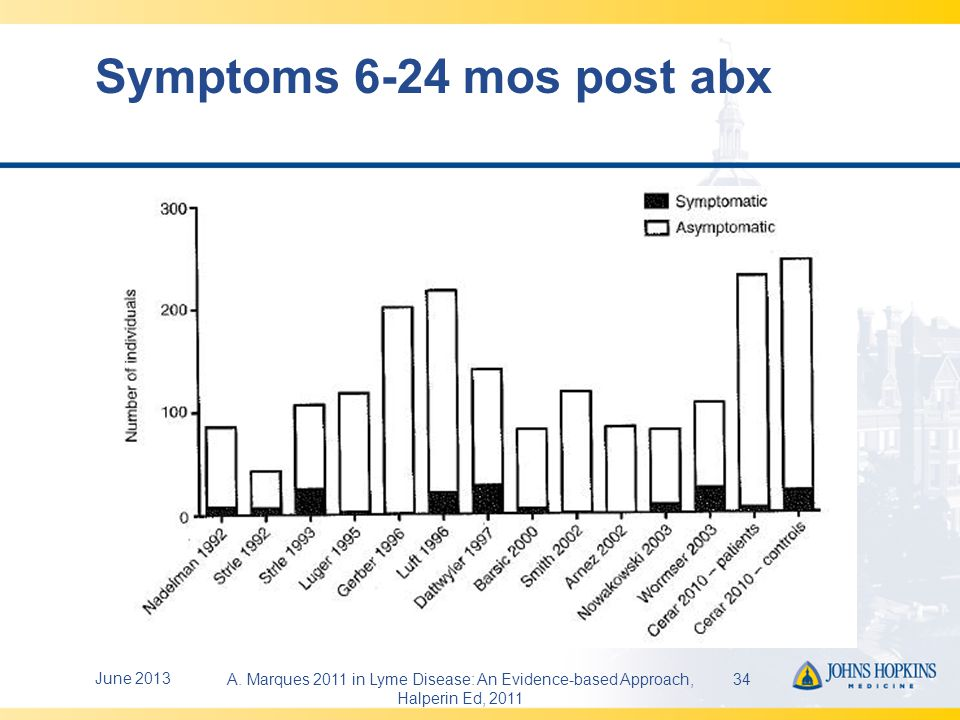 Symptoms in General Populations Fatigue complaints 20-30% Arthritis 21.5% Serious pain 3.72-12.1% Fibromyalgia 2% Background problems in average population make difficult interpretation of non-specific subjective symptoms June 201335 Ann Int Med 1995; 123:81.