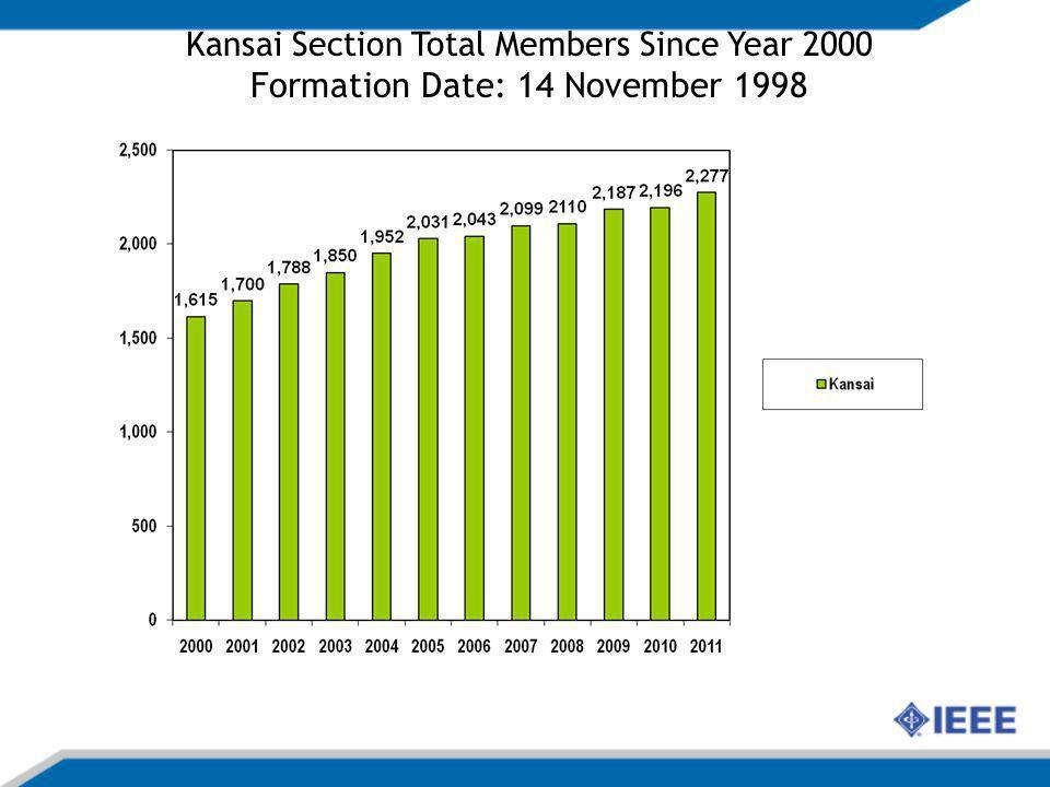 IEEE Kansai Section Membership 31 December 2011