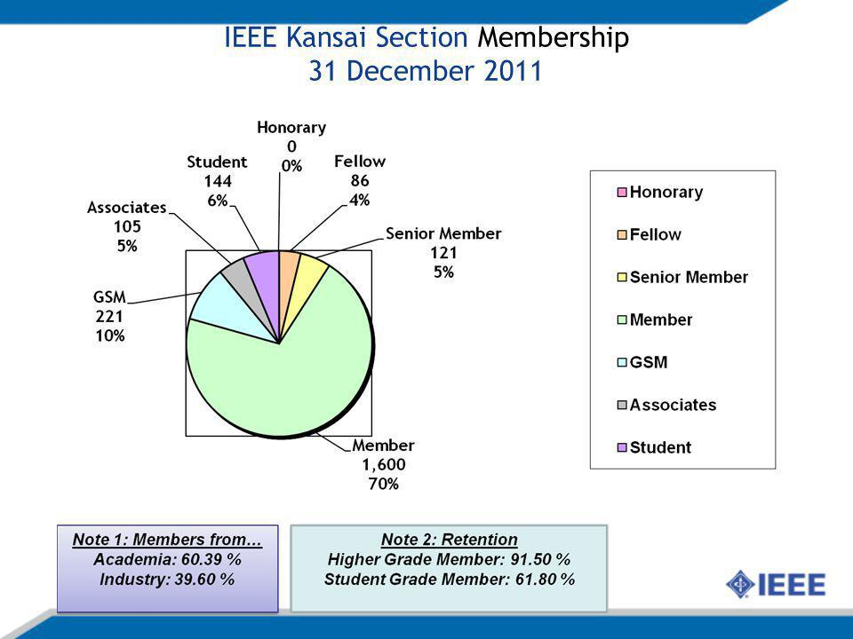 SWOT – Section's Member Growth Program Strengths The second most members in Japan The large number of industry and university Easy to communicate between university and industry Weaknesses Every year many transfer times to other section Opportunities The possibility of more contact with the outside section Wide community for young members Threats Economic stagnation in Japan