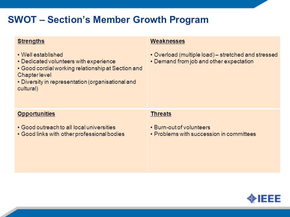 SWOT – Section's Member Growth Program Strengths Well established Dedicated volunteers with experience Good cordial working relationship at Section and Chapter level Diversity in representation (organisational and cultural) Weaknesses Overload (multiple load) – stretched and stressed Demand from job and other expectation Opportunities Good outreach to all local universities Good links with other professional bodies Threats Burn-out of volunteers Problems with succession in committees