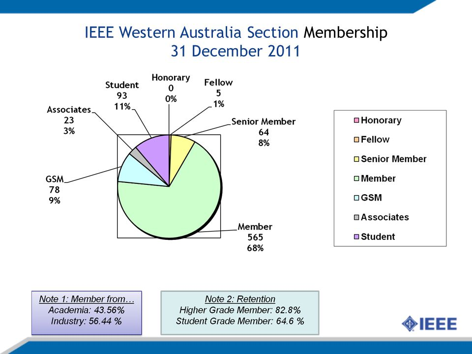 IEEE Western Australia Section Membership 31 December 2011