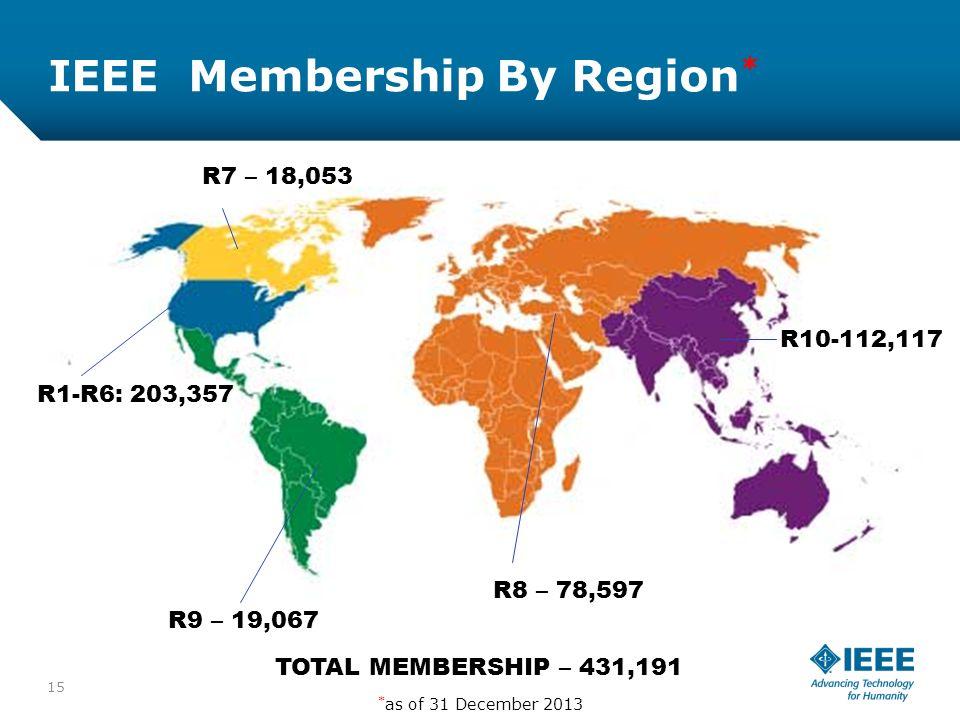 12-CRS-0106 REVISED 8 FEB 2013 IEEE Membership By Region * 15 TOTAL MEMBERSHIP – 431,191 R9 – 19,067 R8 – 78,597 R10-112,117 R1-R6: 203,357 R7 – 18,053 * as of 31 December 2013