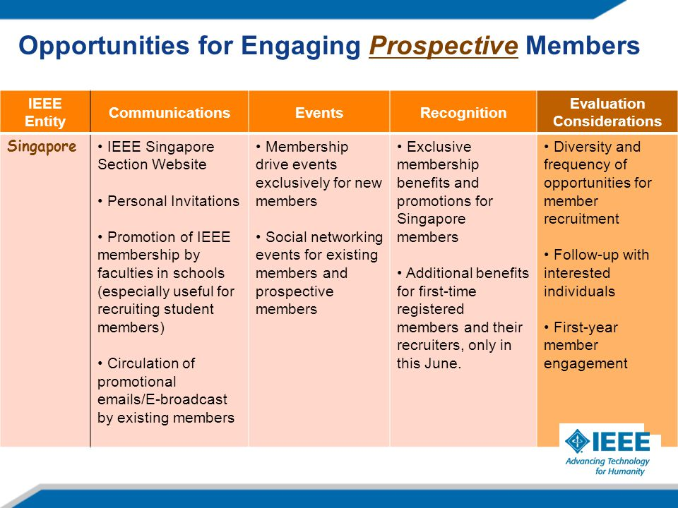 IEEE Entity CommunicationsEventsRecognition Evaluation Considerations Singapore IEEE Singapore Section Website Personal Invitations Promotion of IEEE