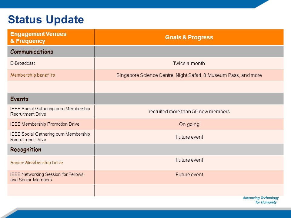 Status Update Engagement Venues & Frequency Goals & Progress Communications E-Broadcast Twice a month Membership benefits Singapore Science Centre, Ni
