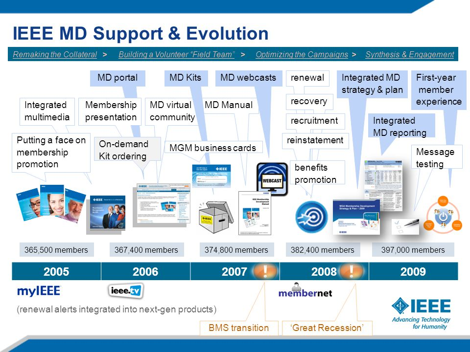 IEEE MD Support & Evolution 20052006200720082009 365,500 members BMS transition 'Great Recession' Optimizing the Campaigns > renewal recovery recruitm