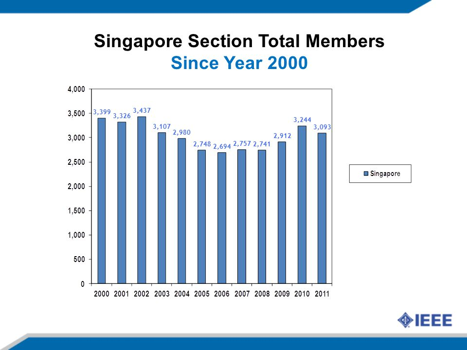 IEEE Singapore Section Membership By 31 December 2011