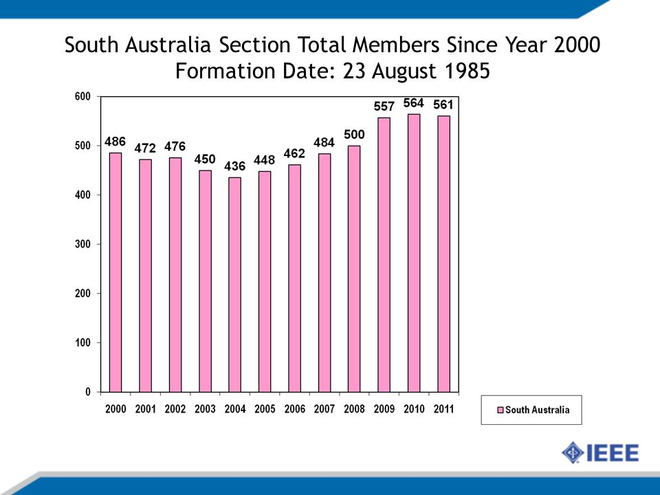 IEEE South Australia Section Membership 31 December 2011