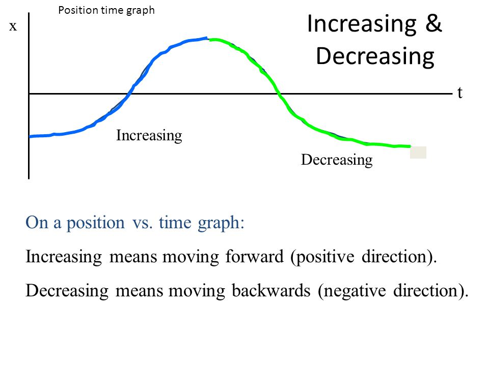Increasing & Decreasing t x Increasing Decreasing On a position vs. time graph: Increasing means moving forward (positive direction). Decreasing means