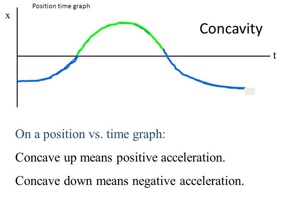Concavity t x On a position vs. time graph: Concave up means positive acceleration. Concave down means negative acceleration. Position time graph