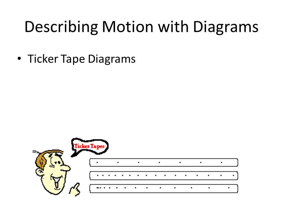 Ticker Tape Diagrams