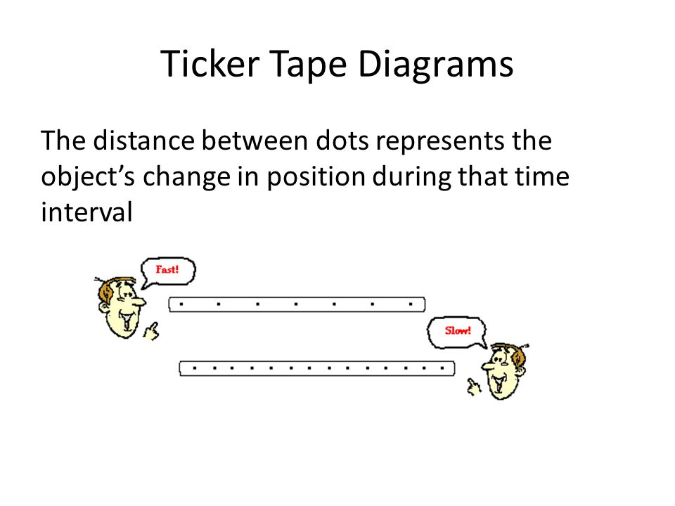 The distance between dots represents the object's change in position during that time interval