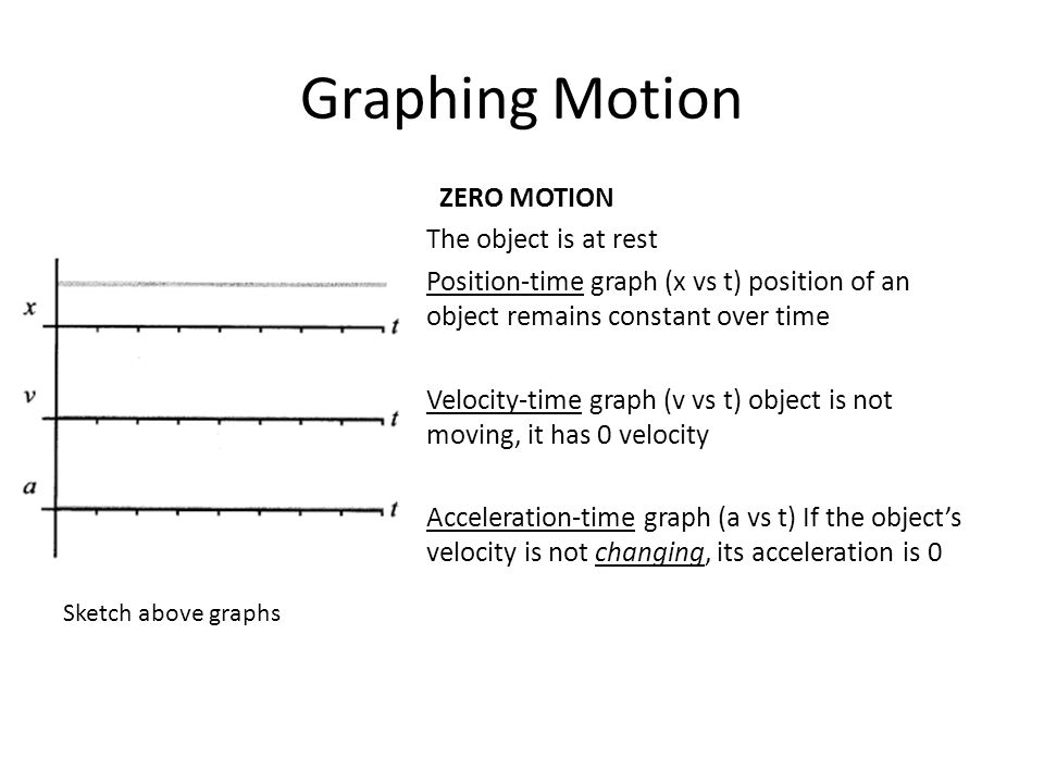 ZERO MOTION The object is at rest Position-time graph (x vs t) position of an object remains constant over time Velocity-time graph (v vs t) object is