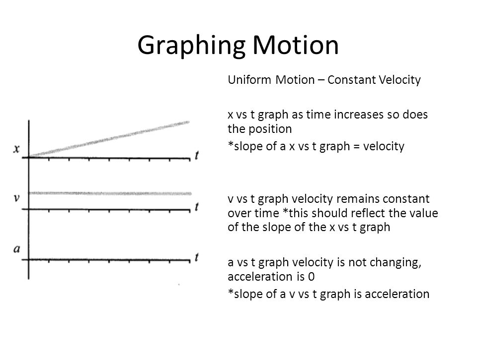 Graphing Motion Uniform Motion – Constant Velocity x vs t graph as time increases so does the position *slope of a x vs t graph = velocity v vs t grap