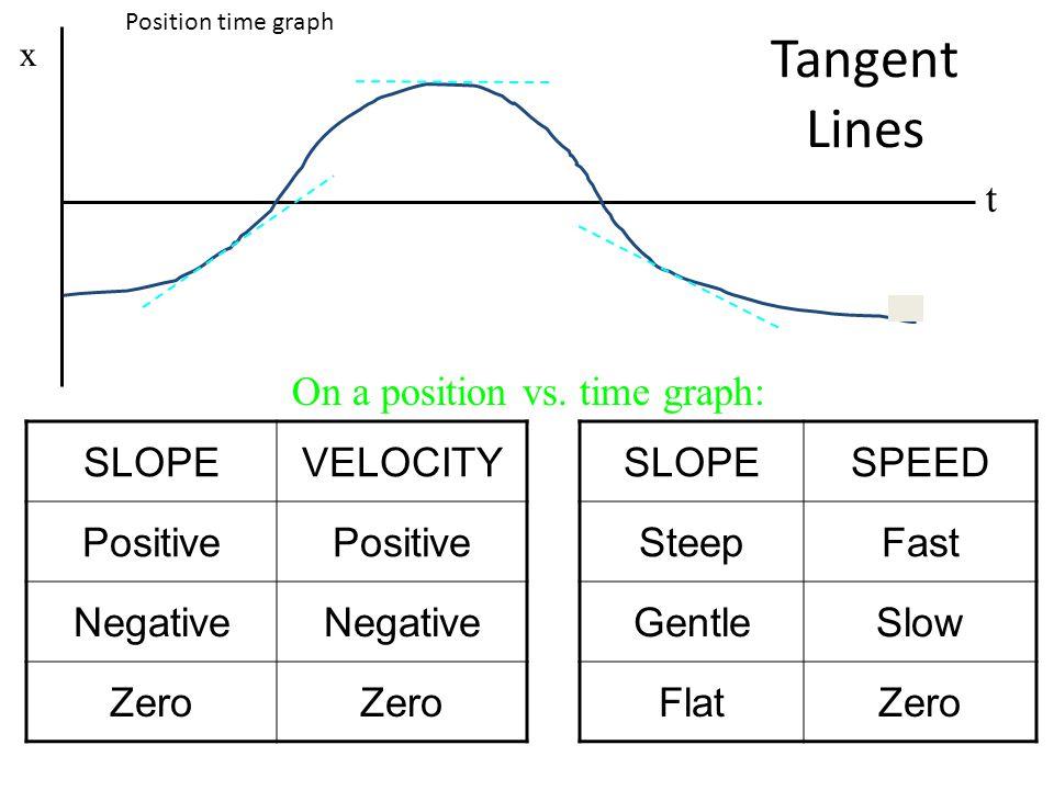 Tangent Lines t SLOPEVELOCITY Positive Negative Zero SLOPESPEED SteepFast GentleSlow FlatZero x On a position vs. time graph: Position time graph